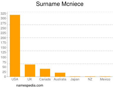 Surname Mcniece