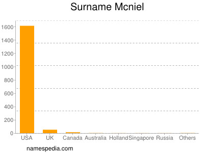 Surname Mcniel