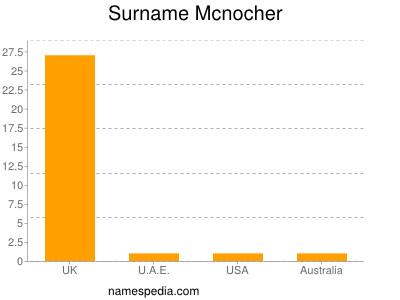 Surname Mcnocher