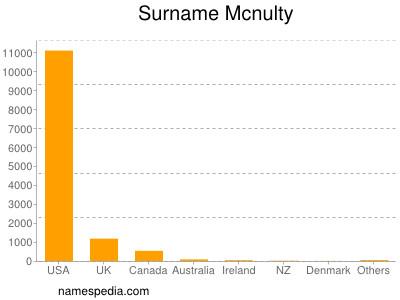 Surname Mcnulty
