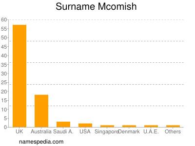 Surname Mcomish