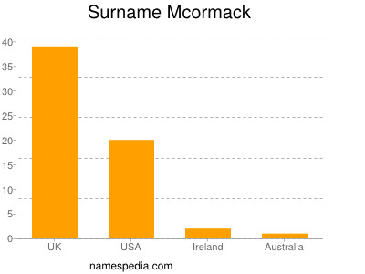 Surname Mcormack