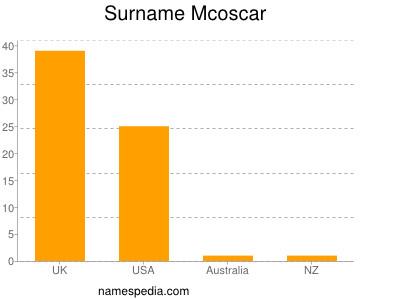 Surname Mcoscar
