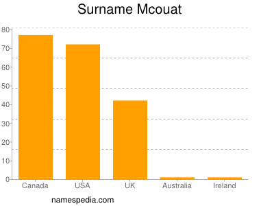 Surname Mcouat