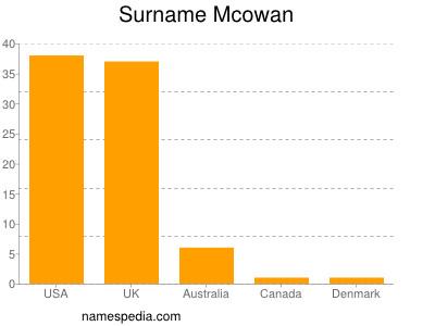 Surname Mcowan