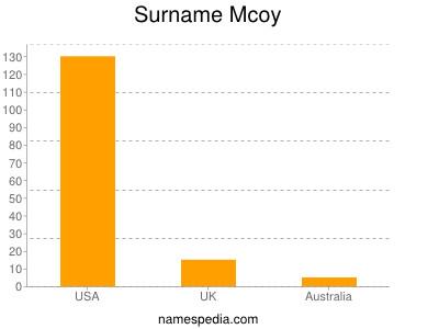 Surname Mcoy