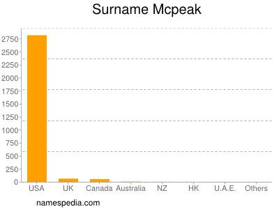 Surname Mcpeak