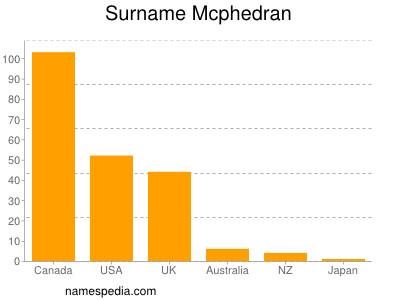 Surname Mcphedran
