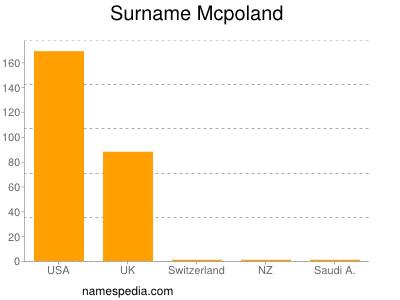 Surname Mcpoland