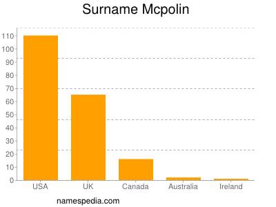 Surname Mcpolin