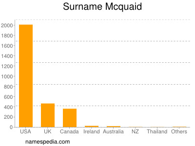 Surname Mcquaid