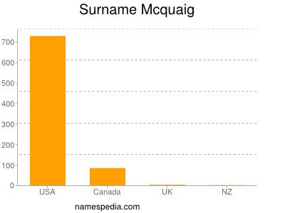 Surname Mcquaig