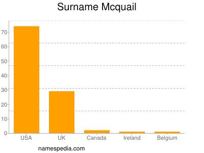 Surname Mcquail
