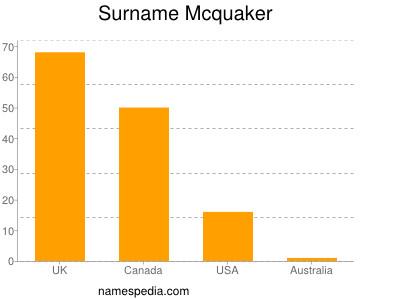 Surname Mcquaker