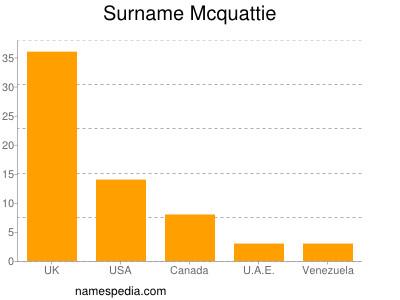 Surname Mcquattie