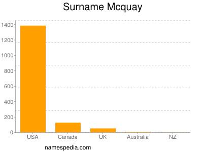 Surname Mcquay