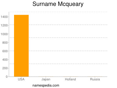 Surname Mcqueary