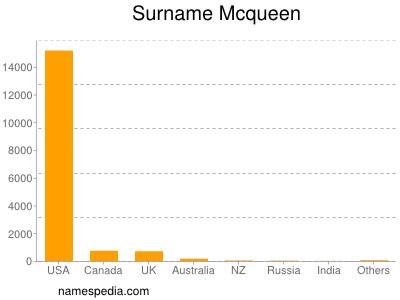Surname Mcqueen