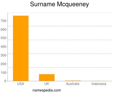 Surname Mcqueeney