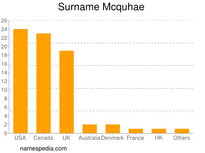 Surname Mcquhae