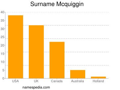 Surname Mcquiggin