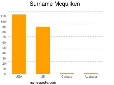 Surname Mcquilken