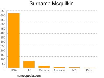 Surname Mcquilkin