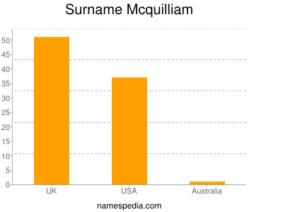 Surname Mcquilliam