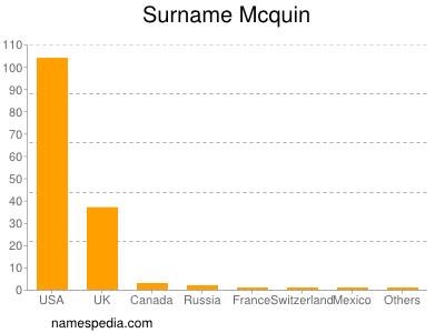 Surname Mcquin
