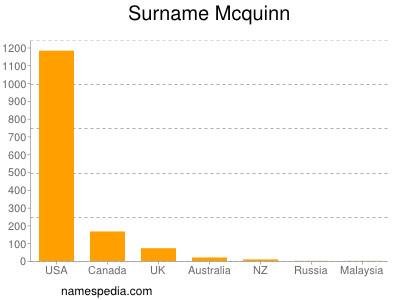 Surname Mcquinn