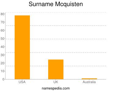 Surname Mcquisten