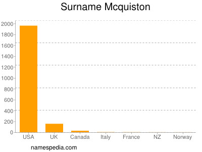 Surname Mcquiston