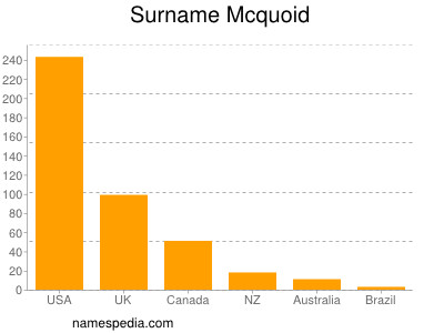 Surname Mcquoid