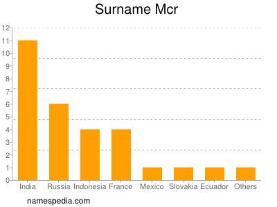 Surname Mcr