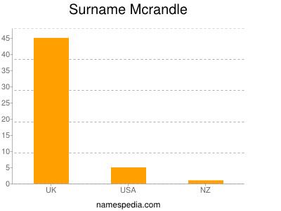 Surname Mcrandle