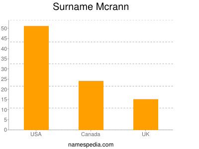 Surname Mcrann