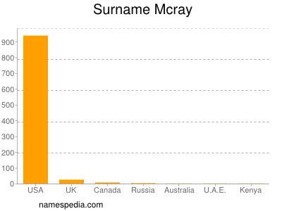 Surname Mcray