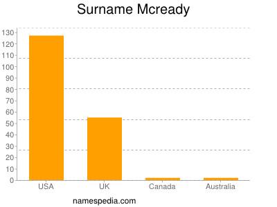 Surname Mcready