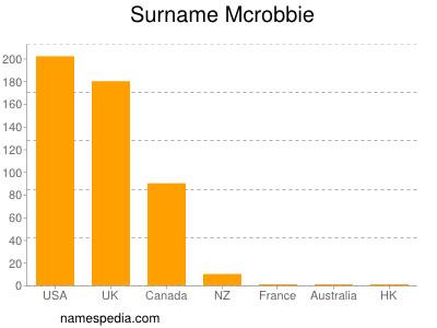 Surname Mcrobbie