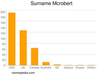 Surname Mcrobert