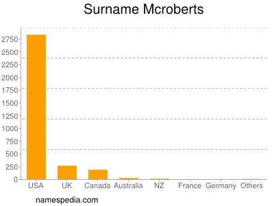 Surname Mcroberts