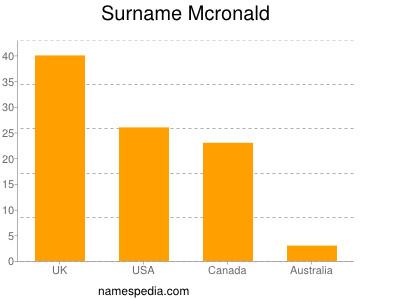 Surname Mcronald