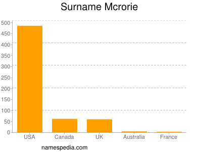 Surname Mcrorie