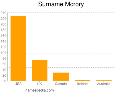 Surname Mcrory