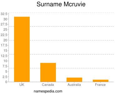 Surname Mcruvie