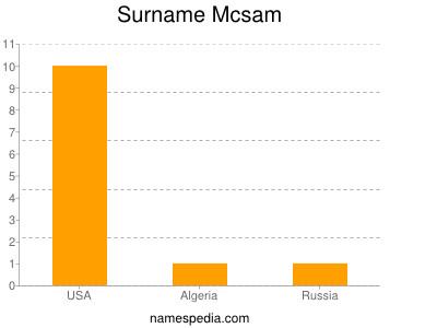 Surname Mcsam