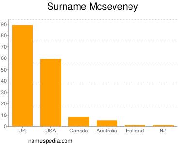 Surname Mcseveney
