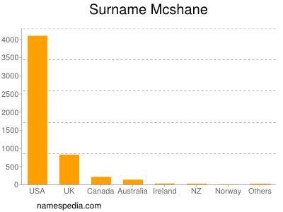 Surname Mcshane