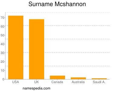 Surname Mcshannon