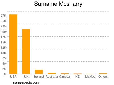 Surname Mcsharry